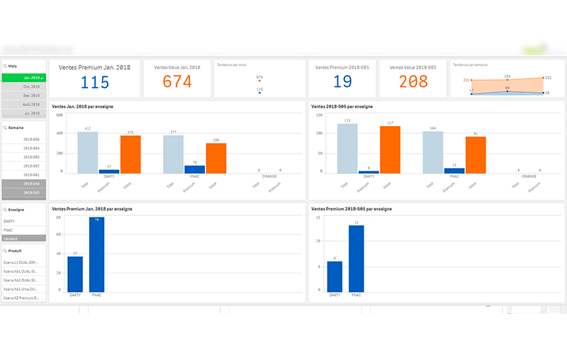 Outil analyse data Business Intelligent