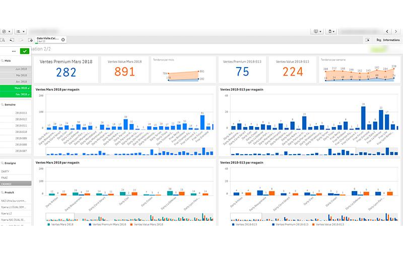 Data Driven Business Intelligent