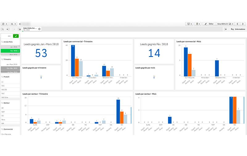 Reporting Data Business Intelligent