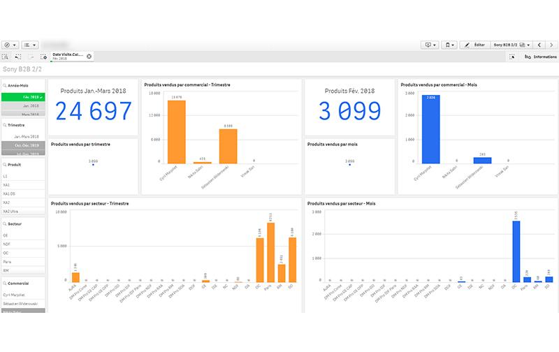 Analyse Data Business Intelligent