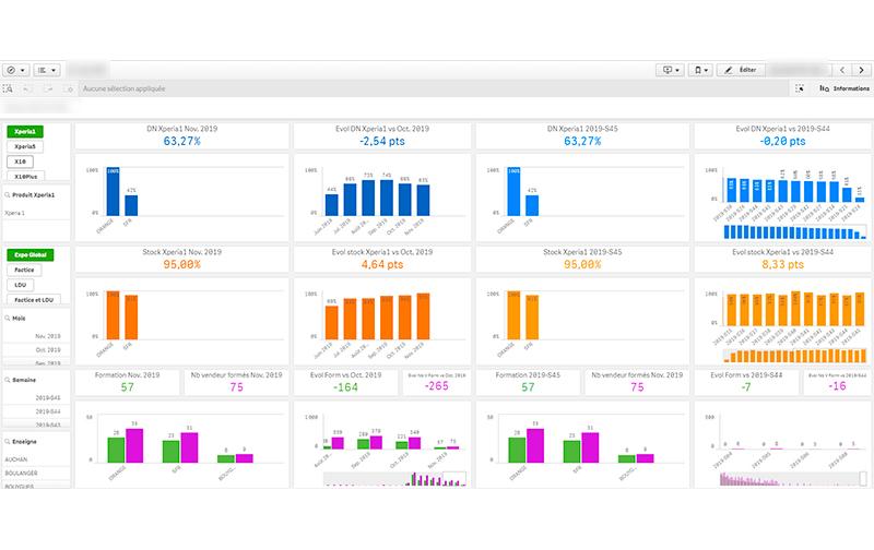 Business Intelligent Analytics